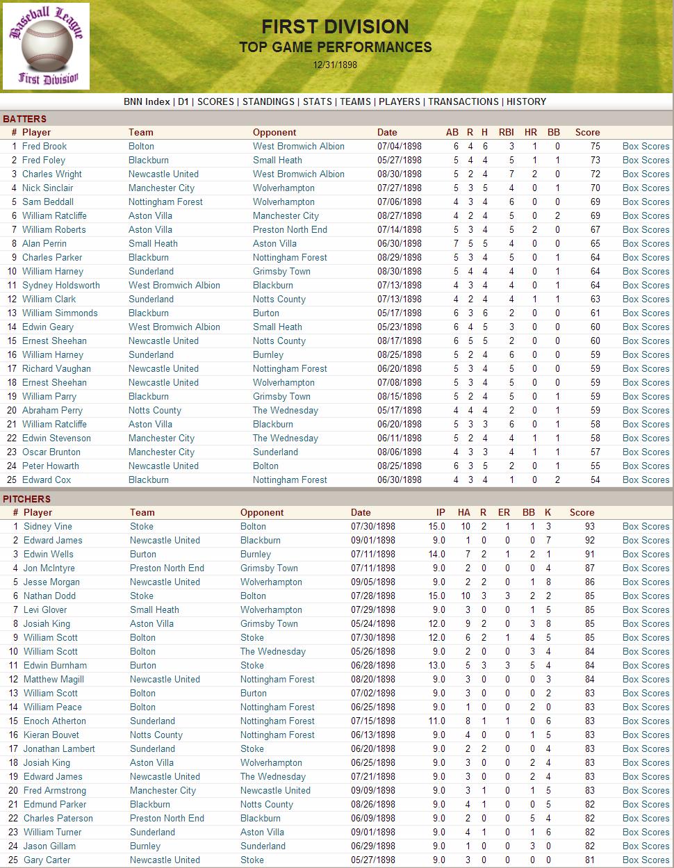 Name:  1898 D1 Top Performances.png Views: 333 Size:  344.0 KB