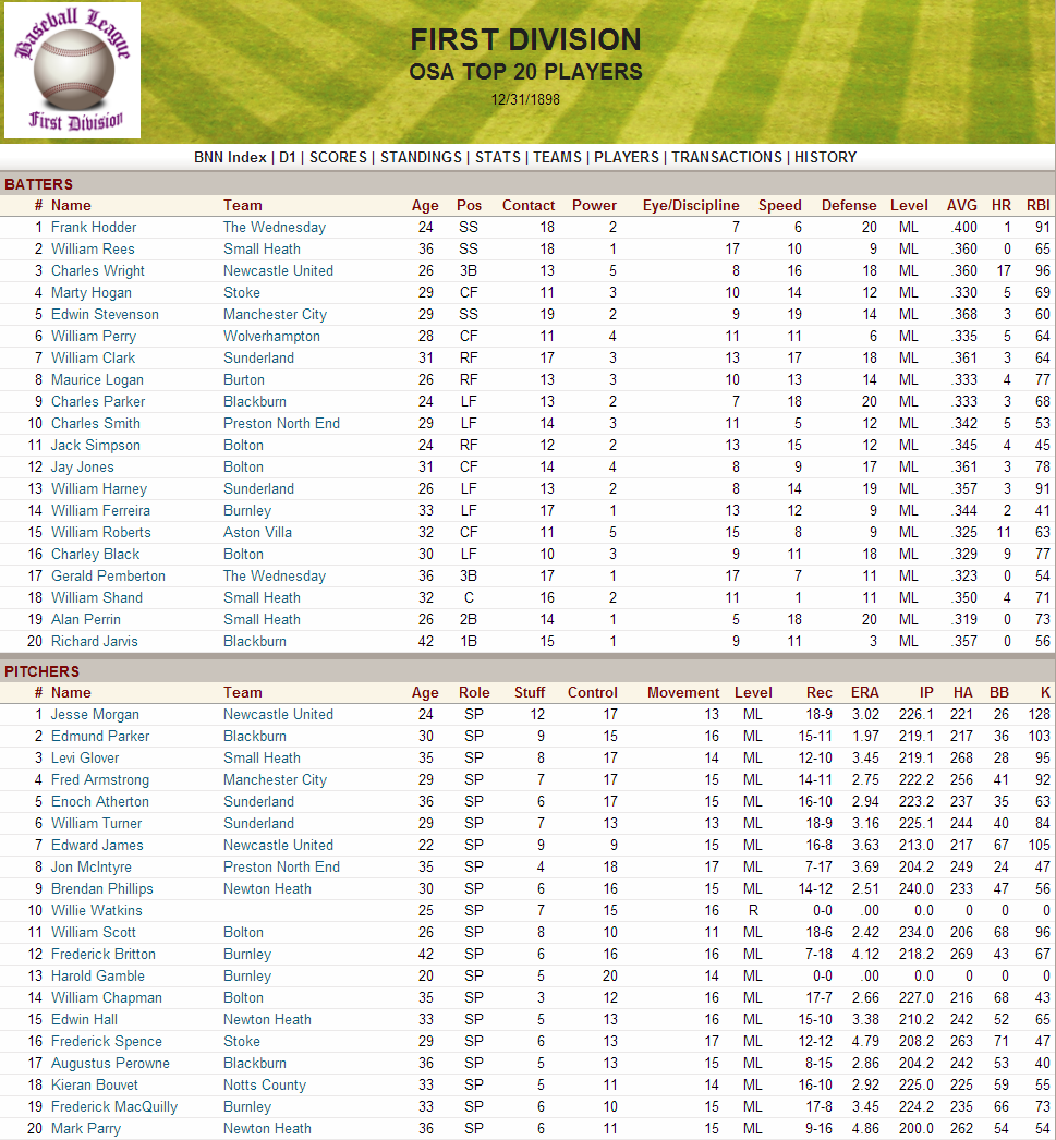 Name:  1898 D1 Top Players.png Views: 335 Size:  291.8 KB