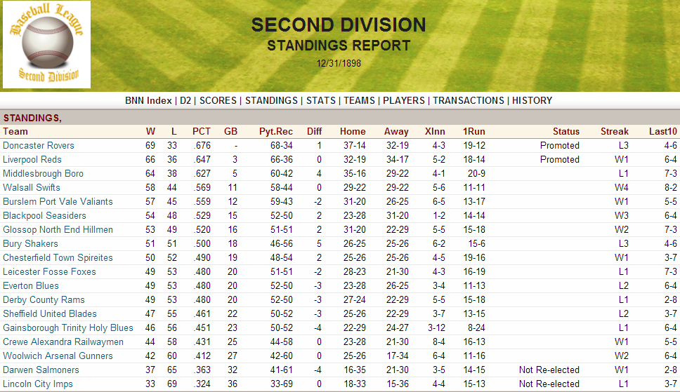 Name:  1898 D2 Standings.png Views: 337 Size:  233.4 KB
