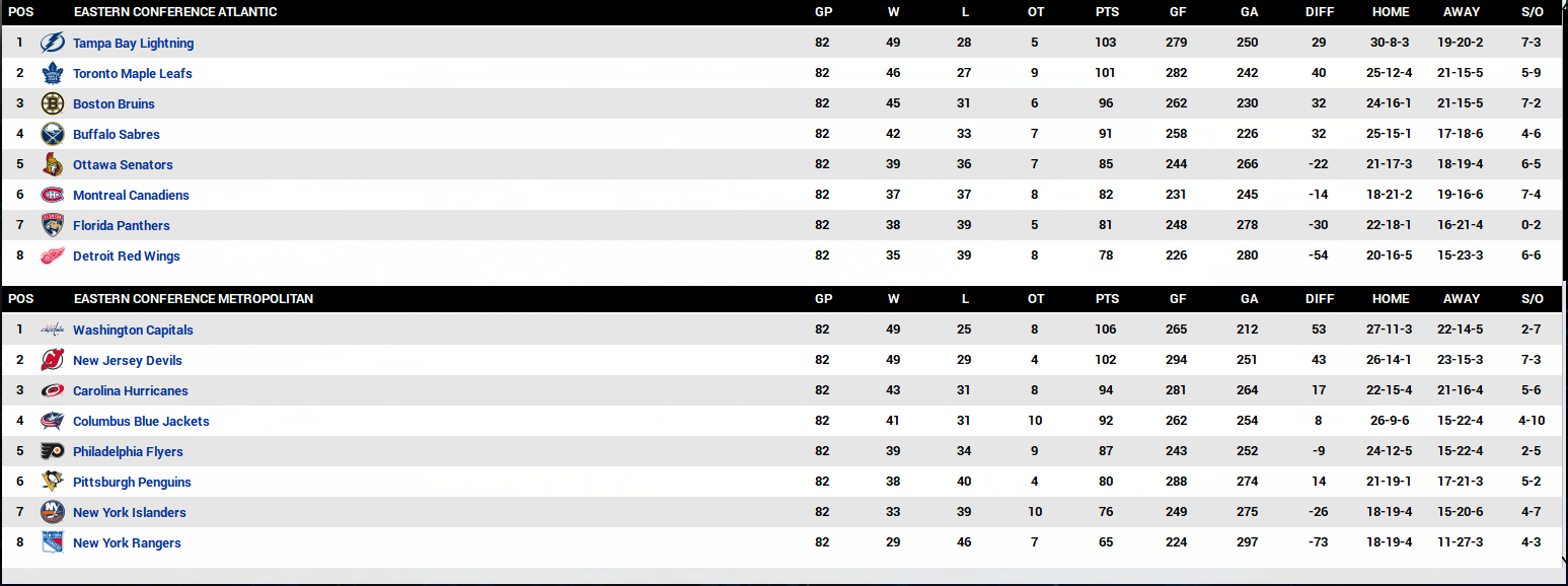 Name:  2020-21 Final Standings Eastern Coference.PNG Views: 725 Size:  128.9 KB