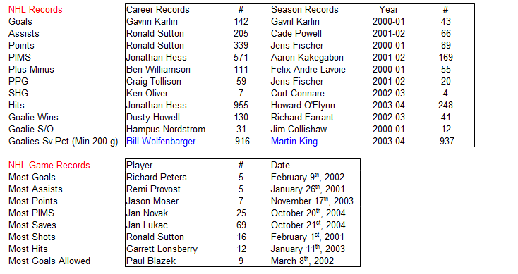 Name:  NHL Records.PNG Views: 146 Size:  32.4 KB