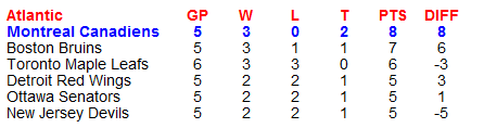 Name:  NHL Standings.PNG Views: 97 Size:  6.4 KB