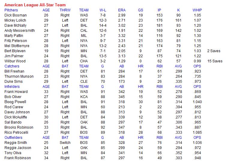 Name:  MLB AL All Star Team.PNG Views: 142 Size:  41.6 KB