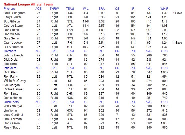 Name:  MLB NL All Star Team.PNG Views: 133 Size:  39.4 KB