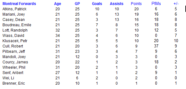 Name:  Montreal Forwards.PNG Views: 142 Size:  14.6 KB