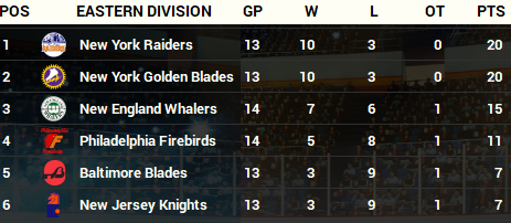 Name:  Oct 1973 Eastern Standings.png Views: 573 Size:  115.9 KB