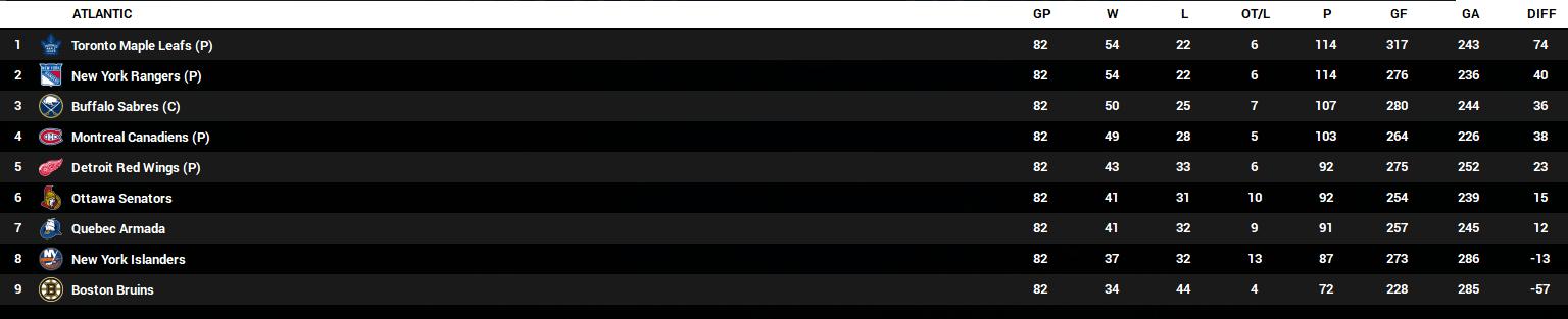 Name:  2023-24 Final Standings - Atlantic.PNG Views: 215 Size:  63.0 KB