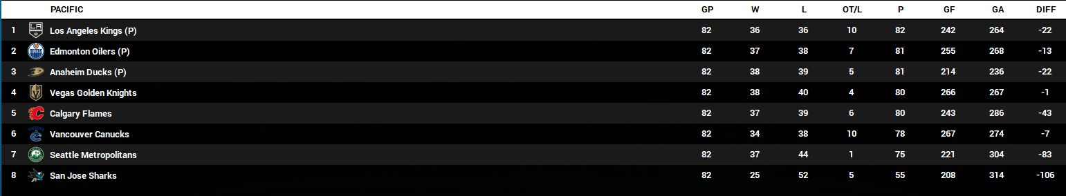 Name:  2023-24 Final Standings - Pacific.PNG Views: 215 Size:  57.8 KB