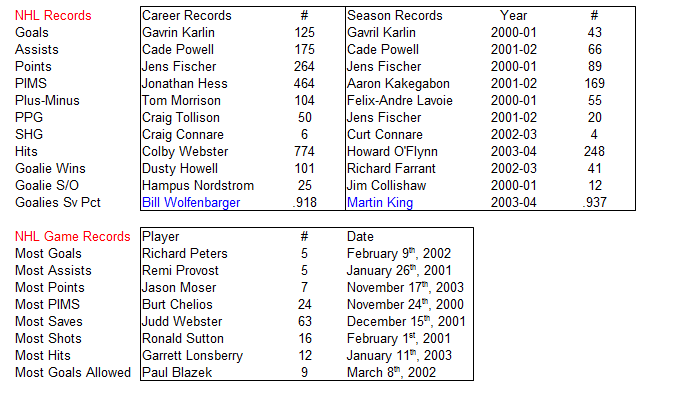 Name:  NHL Records.PNG Views: 88 Size:  31.6 KB