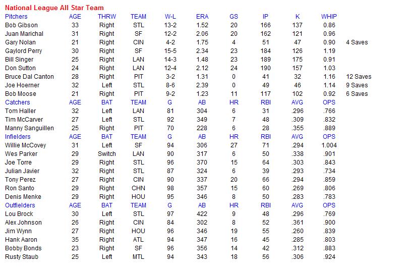 Name:  MLB NL All Star Team.PNG Views: 199 Size:  40.1 KB