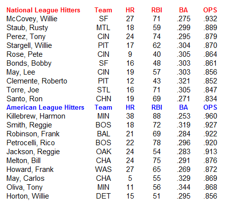 Name:  MLB Hitters.PNG Views: 182 Size:  25.5 KB
