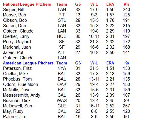 Name:  MLB Pitchers.PNG Views: 148 Size:  26.1 KB