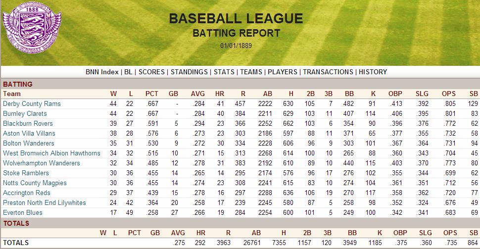 Name:  1888 Team Batting Report.png Views: 6741 Size:  248.3 KB