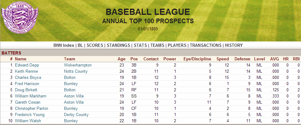 Name:  1888 Top Prospects.png Views: 6278 Size:  237.6 KB
