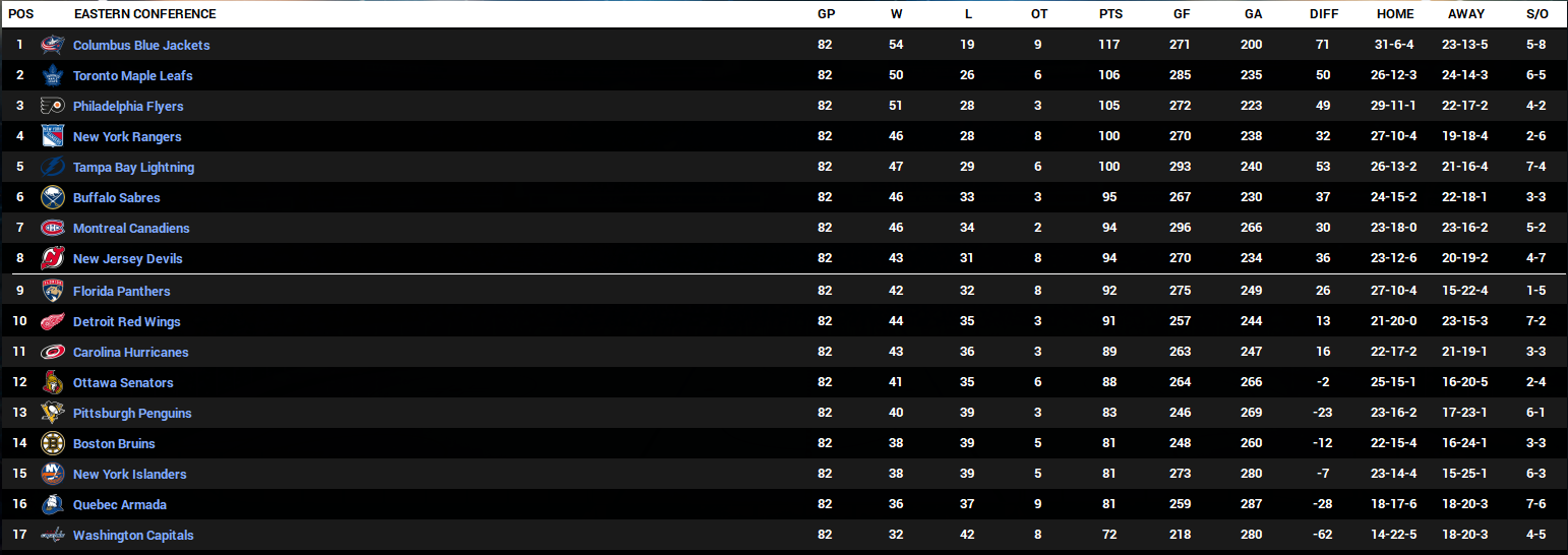 Name:  2024-25 Eastern Conference Final Standings.PNG