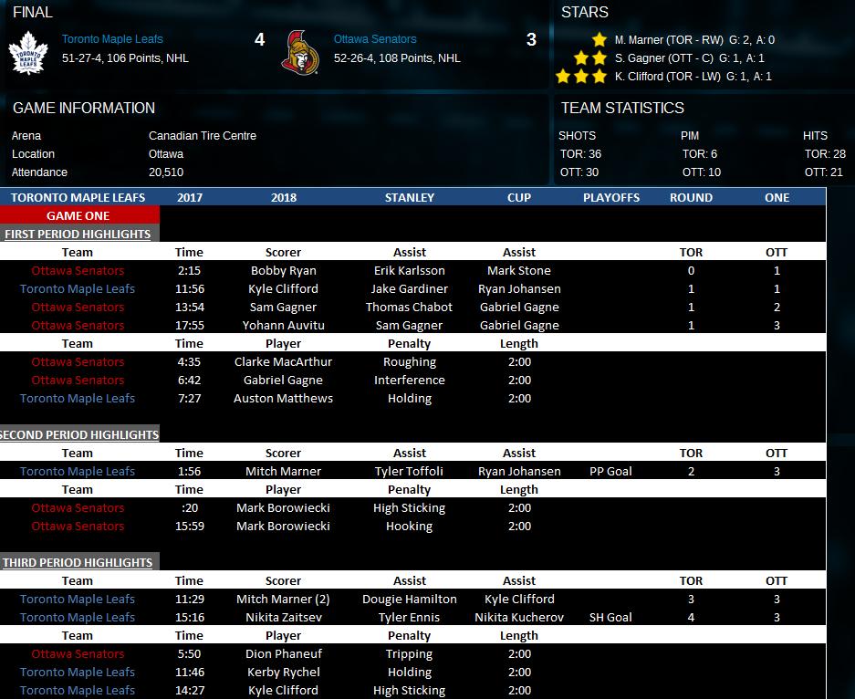 Name:  Game One vs Ottawa.png Views: 190 Size:  145.2 KB