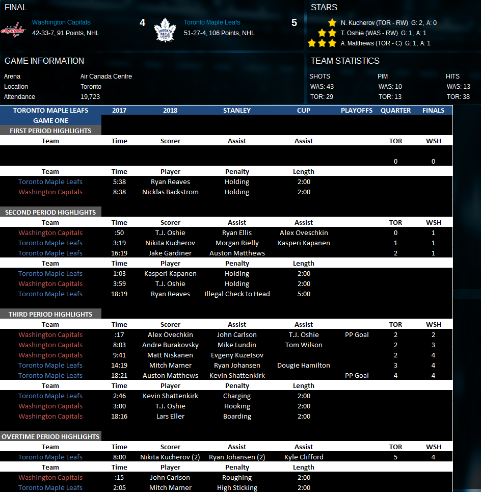 Name:  Second Round Game One vs WSH.png Views: 177 Size:  161.3 KB