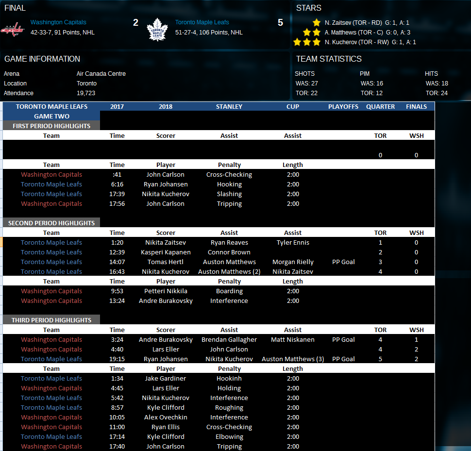 Name:  Second Round Game Two vs WSH.png Views: 175 Size:  168.2 KB