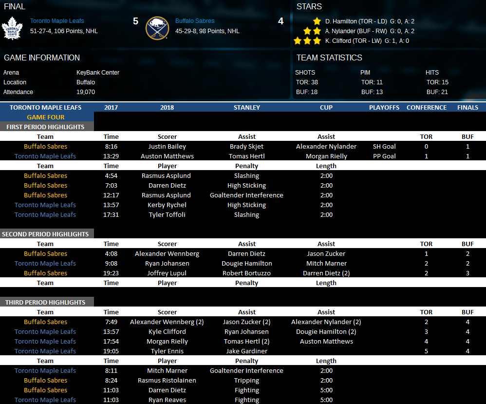 Name:  Conference Finals Game Four Vs BUF.png Views: 174 Size:  155.0 KB
