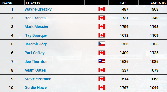 Name:  Top 10 Assists.PNG Views: 794 Size:  151.3 KB