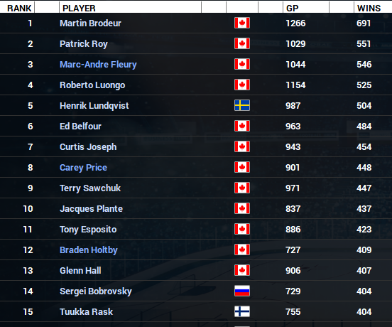 Name:  2023-24 NHL Goalies Wins Leaders.PNG Views: 223 Size:  220.6 KB