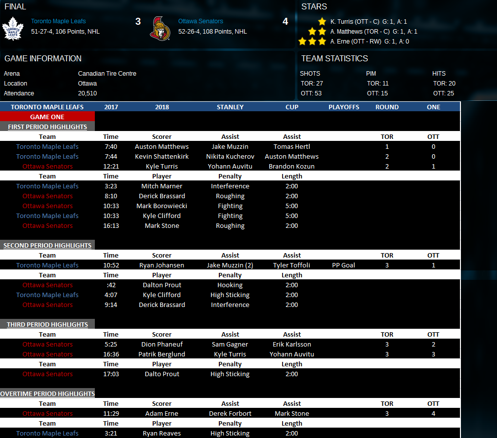Name:  Game Two vs Ottawa.png Views: 186 Size:  162.0 KB