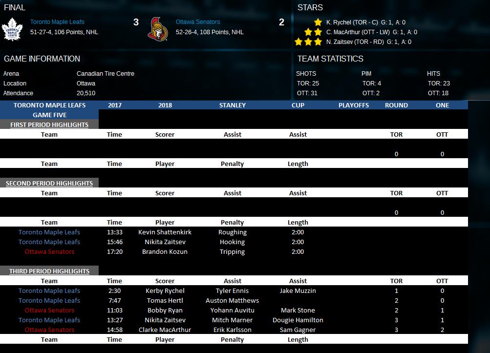 Name:  Game Five vs Ottawa.png Views: 186 Size:  143.2 KB