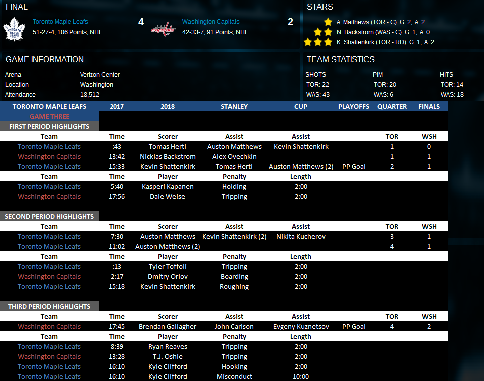 Name:  Second Round Game Three vs WSH.png Views: 185 Size:  150.7 KB