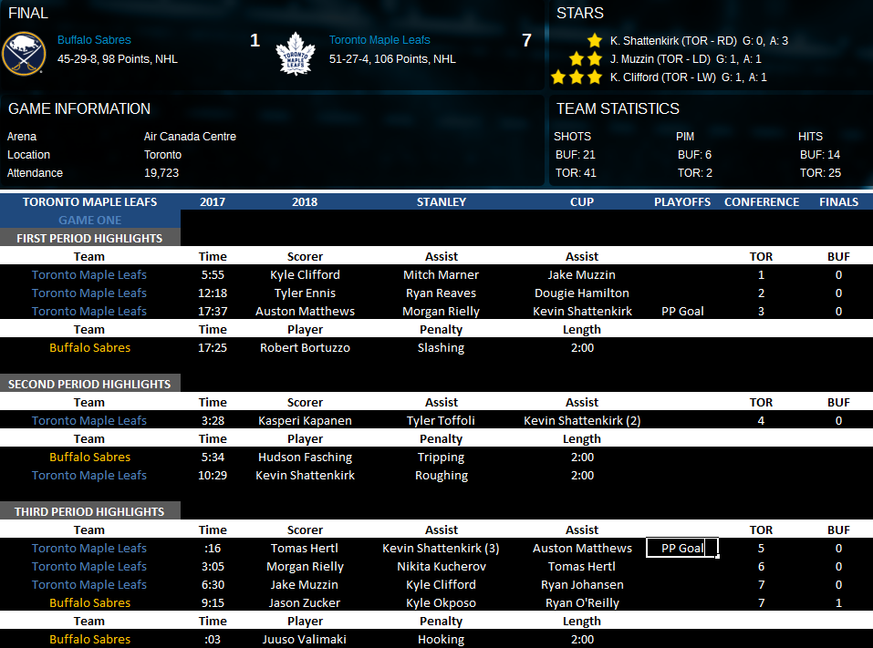 Name:  Conference Finals Vs BUF game 2.png Views: 181 Size:  140.3 KB
