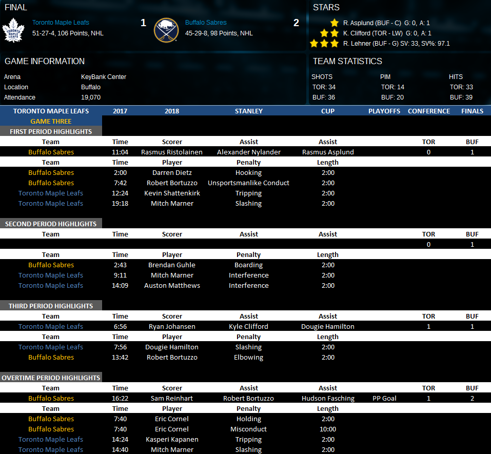 Name:  Conference Finals Vs BUF game 3.png Views: 192 Size:  174.7 KB