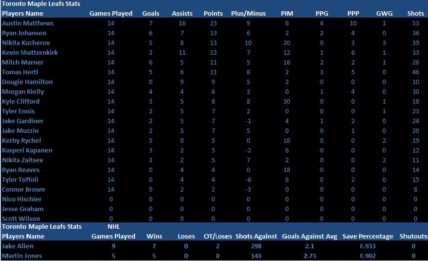 Name:  PlayerandGoalie Stats Conference Finals.png Views: 183 Size:  30.1 KB