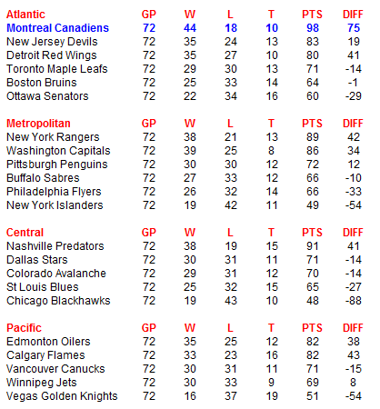 Name:  NHL Standings.PNG Views: 92 Size:  24.0 KB