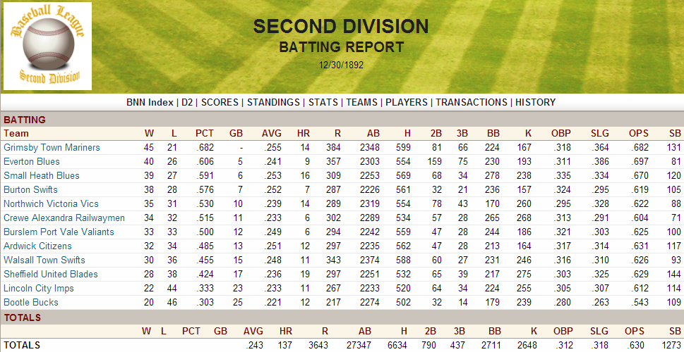 Name:  1892 D2 Batting Report.png Views: 603 Size:  226.4 KB