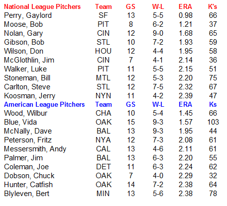 Name:  MLB Pitchers.PNG Views: 154 Size:  25.0 KB
