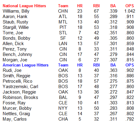 Name:  MLB Hitters.PNG Views: 89 Size:  25.0 KB