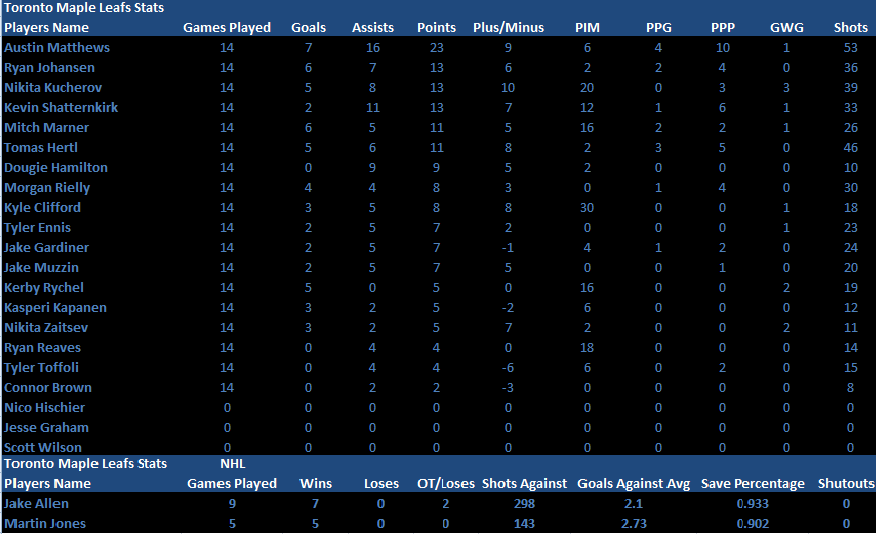 Name:  PlayerandGoalie Stats Conference Finals.png