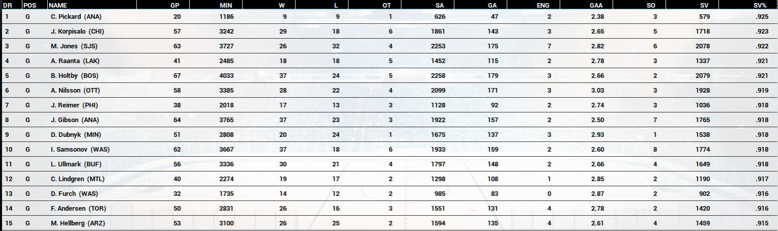 Name:  2020-21 Final Goaltending Race by SV%.jpg Views: 715 Size:  119.8 KB