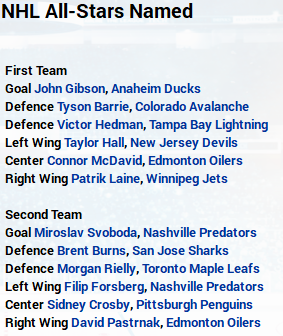 Name:  2020-21 NHL All-Stars Team.PNG Views: 650 Size:  102.4 KB