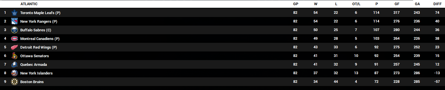 Name:  2023-24 Final Standings - Atlantic.PNG Views: 240 Size:  63.0 KB