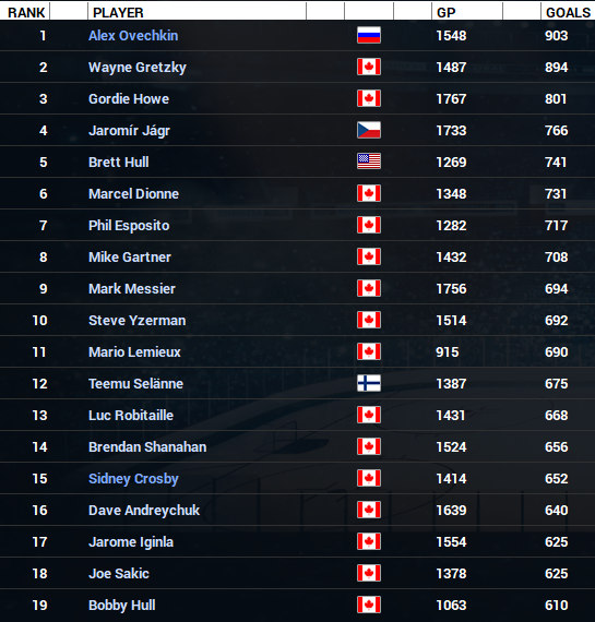 Name:  NHL Goals Leaders.PNG Views: 223 Size:  247.6 KB