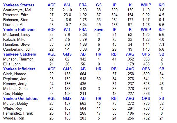 Name:  MLB Yankees 1969.PNG Views: 262 Size:  30.3 KB