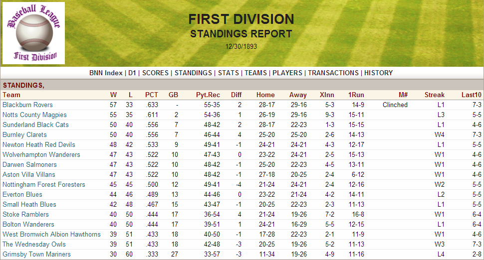 Name:  1893 D1 Standings.png Views: 659 Size:  233.8 KB