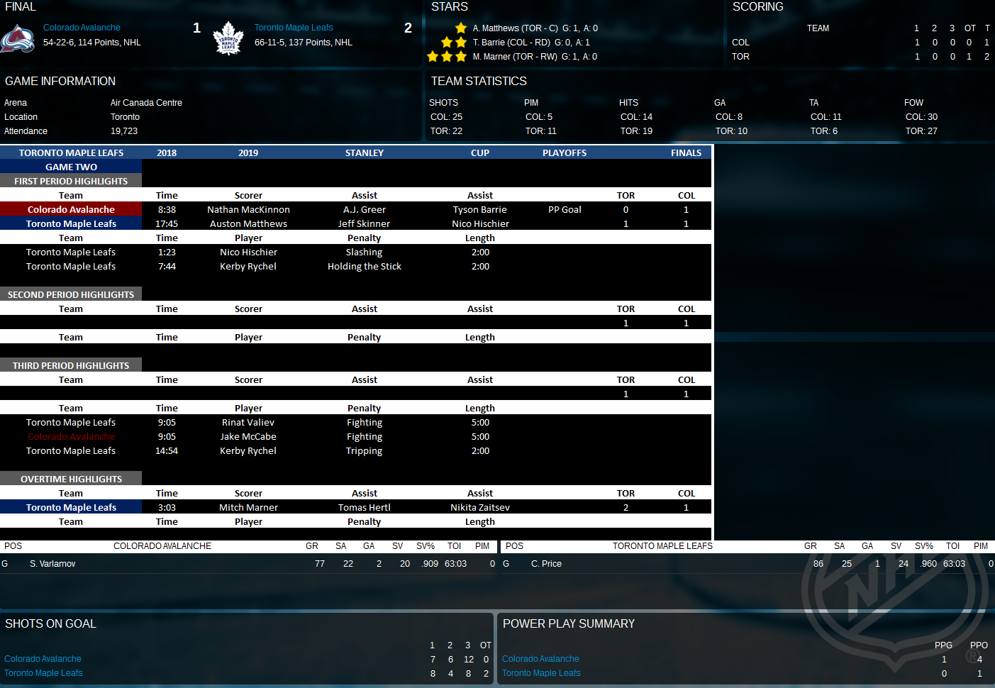 Name:  2018-2019 Stanley Cup Finals - Game Two - Vs Colorado.png Views: 279 Size:  344.8 KB