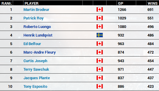 Name:  Top 10 Goalies Wins.PNG