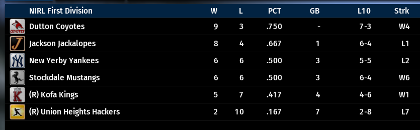 Name:  NIRL FIRST DIVISION STANDINGS.png Views: 40 Size:  47.7 KB