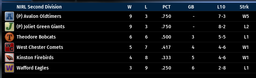 Name:  NIRL SECOND DIVISION STANDINGS.png Views: 32 Size:  47.7 KB