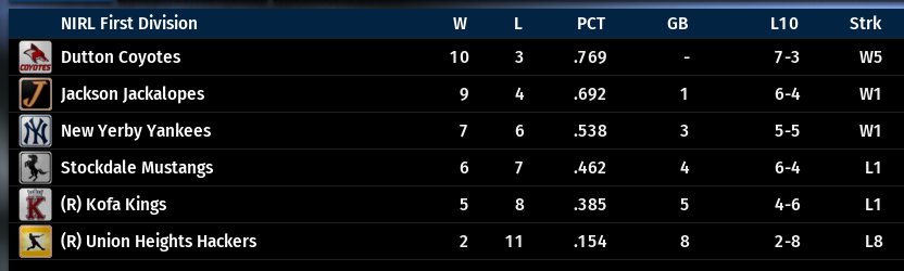 Name:  NIRL FIRST DIVISION STANDINGS.png Views: 21 Size:  48.1 KB