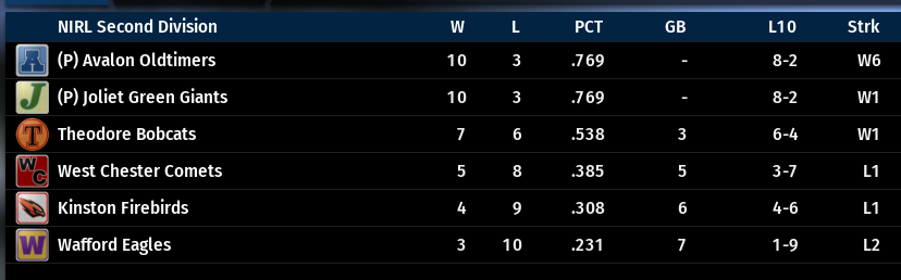 Name:  NIRL SECOND DIVISION STANDINGS.png Views: 16 Size:  48.6 KB