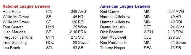 Name:  MLB Leaders.PNG Views: 775 Size:  13.7 KB