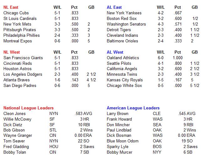 Name:  MLB Standings.PNG Views: 763 Size:  33.8 KB